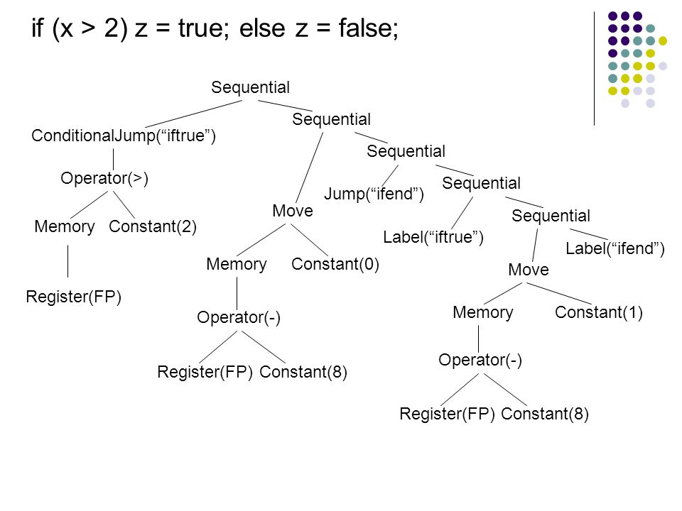 if (x > 2) z = true; else z = false;