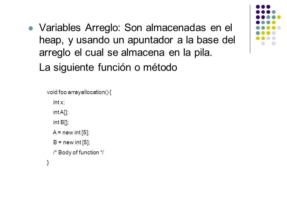 La siguiente función o método