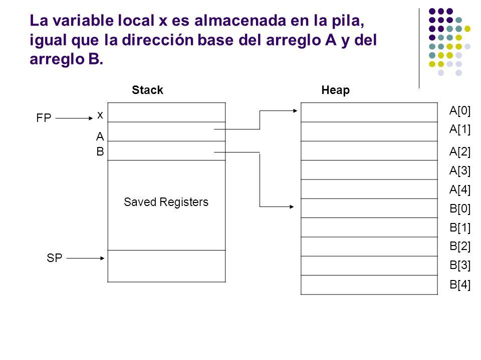 La variable local x es almacenada en la pila, igual que la dirección base del arreglo A y del arreglo B.