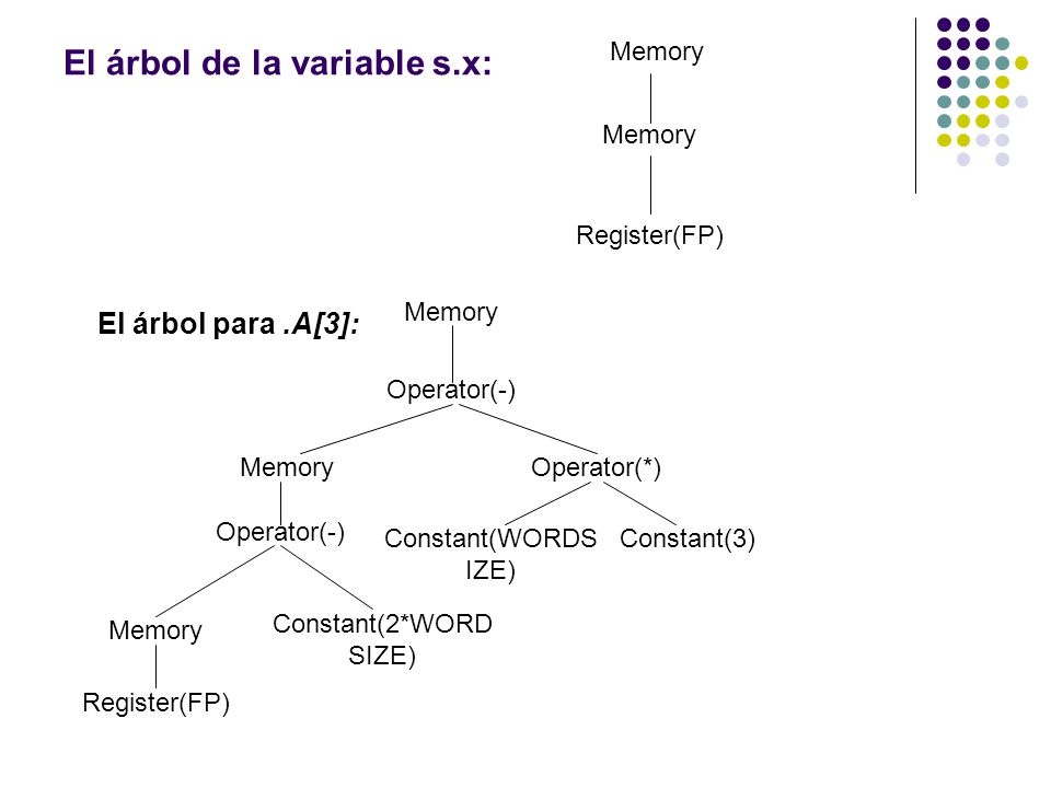 El árbol de la variable s.x: