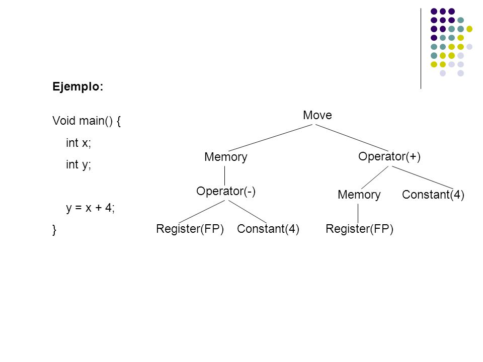 Ejemplo: Move. Void main() { int x; int y; y = x + 4; } Memory. Operator(+) Operator(-) Memory.