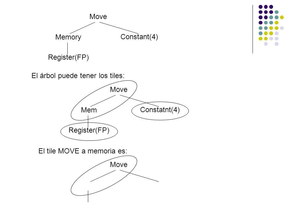 Move Memory. Constant(4) Register(FP) El árbol puede tener los tiles: Move. Mem. Constatnt(4)