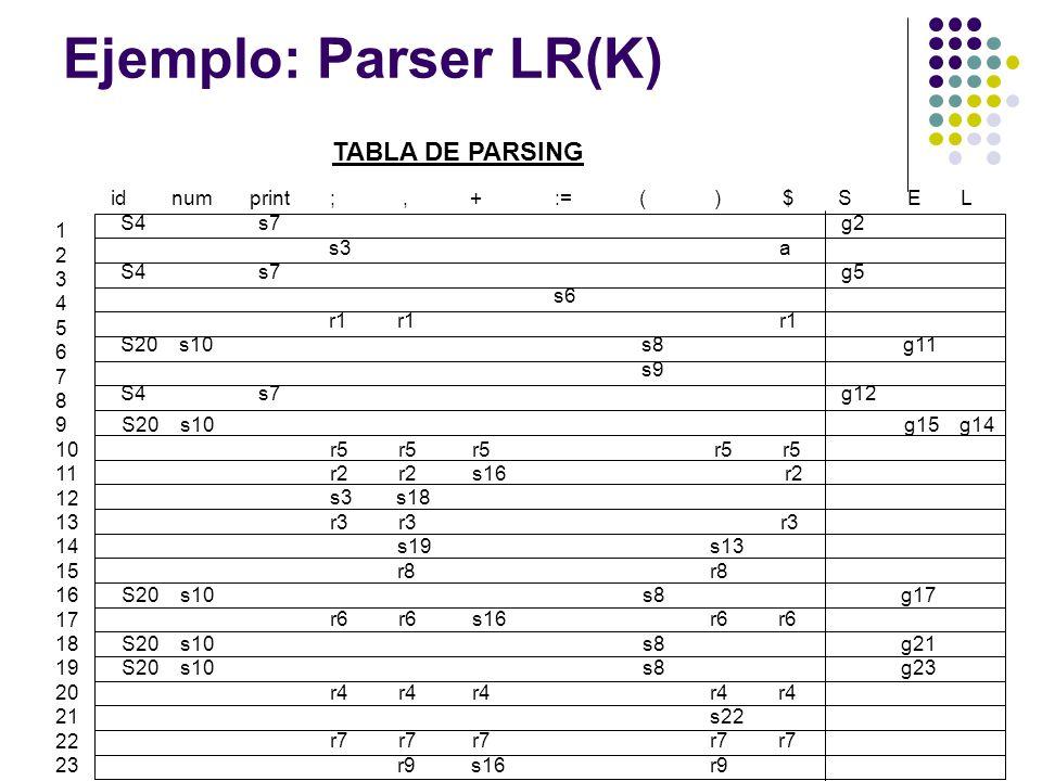 Ejemplo: Parser LR(K) TABLA DE PARSING
