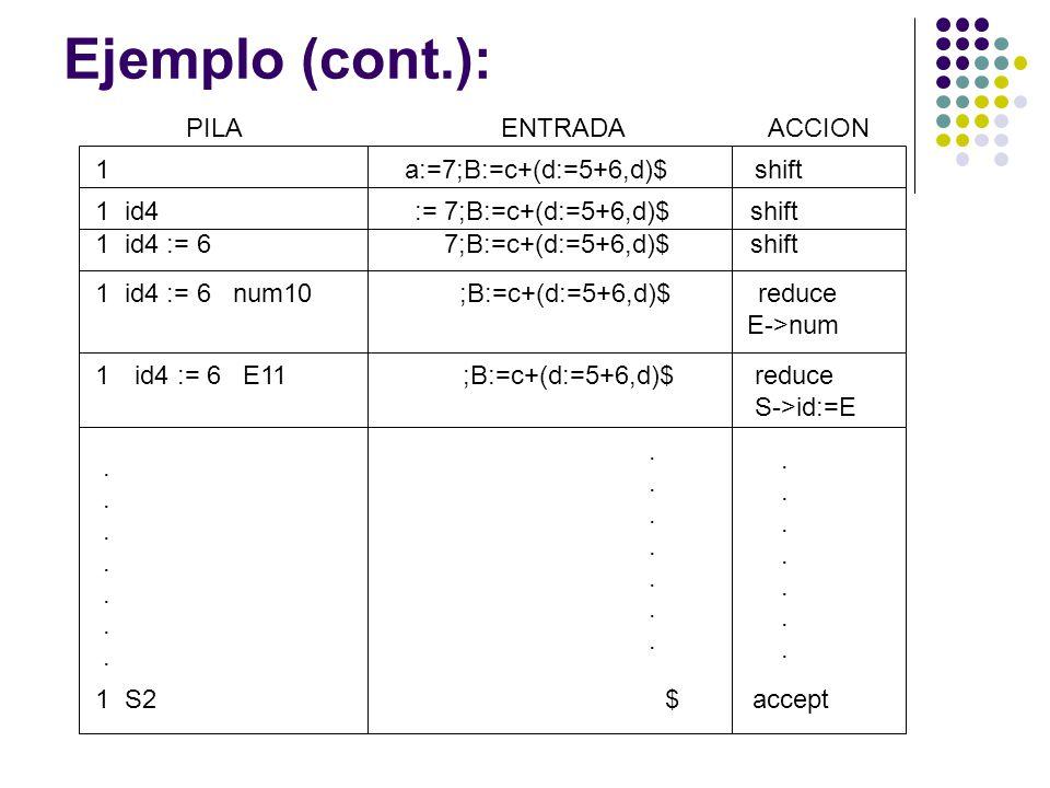Ejemplo (cont.): PILA ENTRADA ACCION a:=7;B:=c+(d:=5+6,d)$ shift