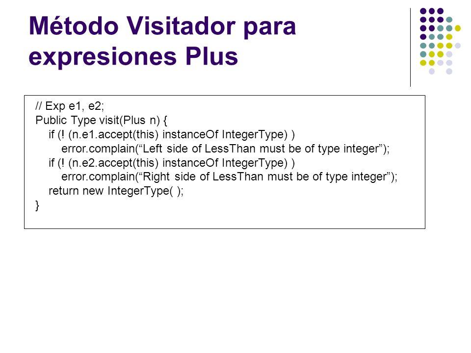 Método Visitador para expresiones Plus
