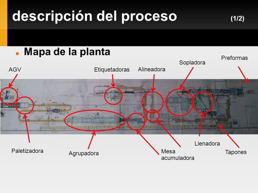 descripción del proceso (1/2)