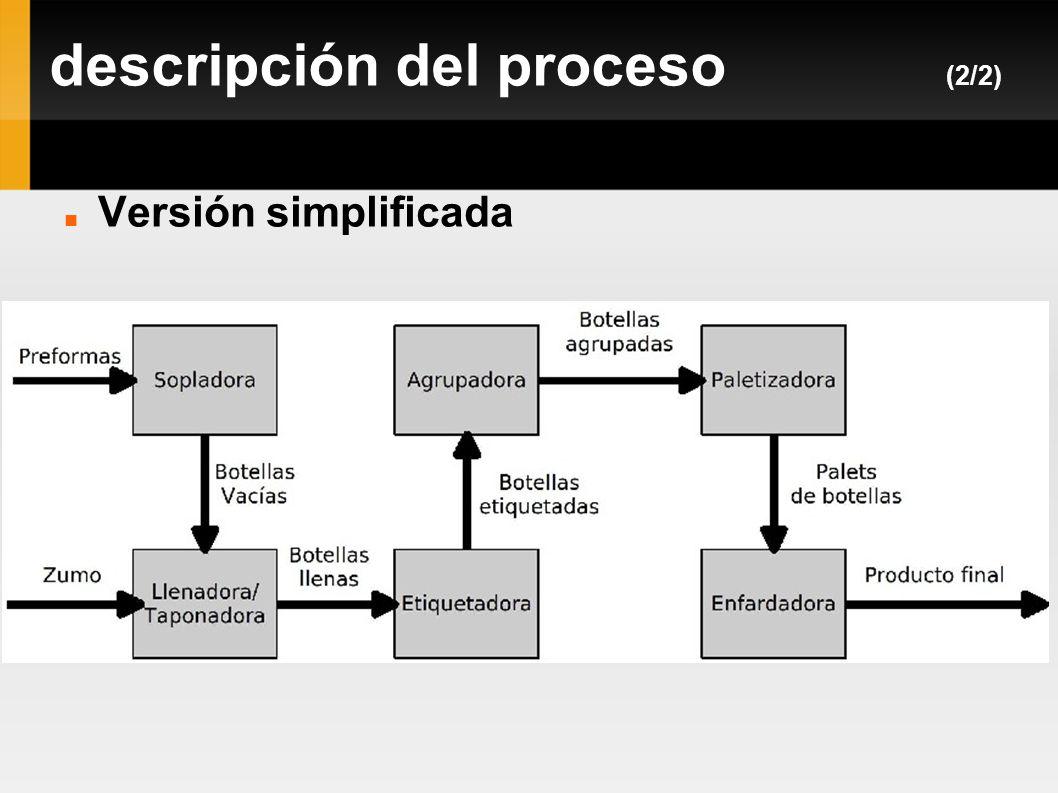 descripción del proceso (2/2)