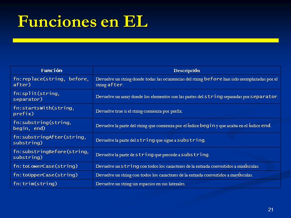 Funciones en EL Función Descripción fn:replace(string, before, after)