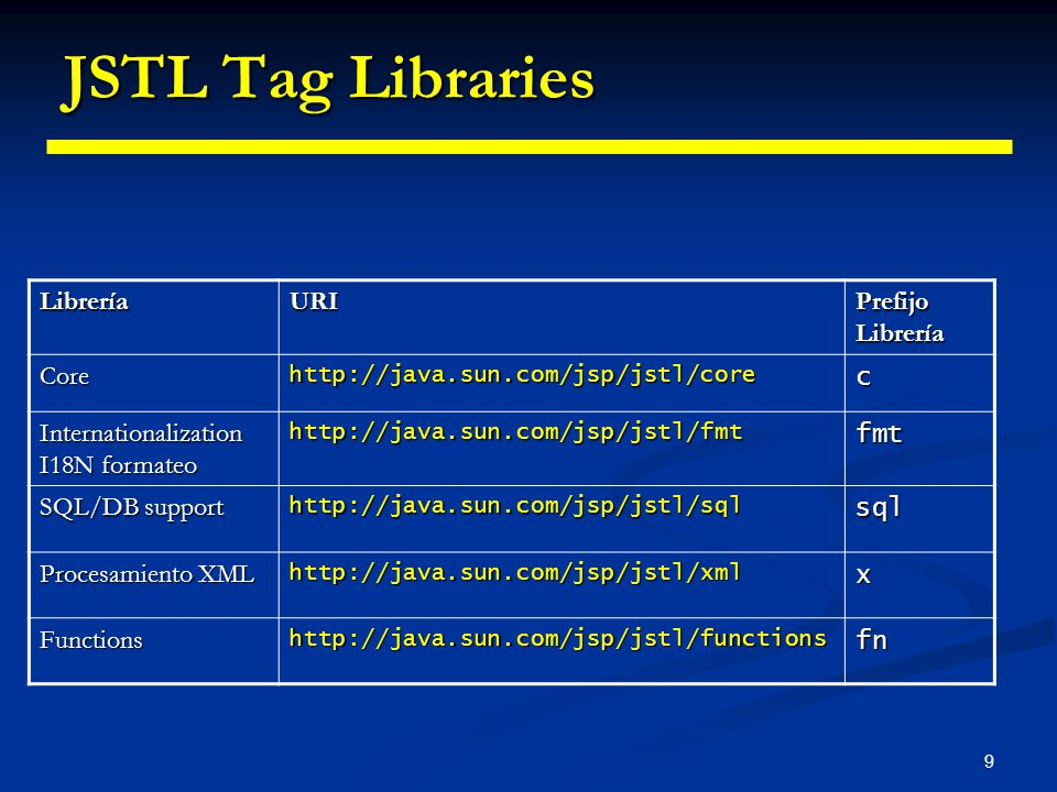 JSTL Tag Libraries Librería URI Prefijo Librería Core c