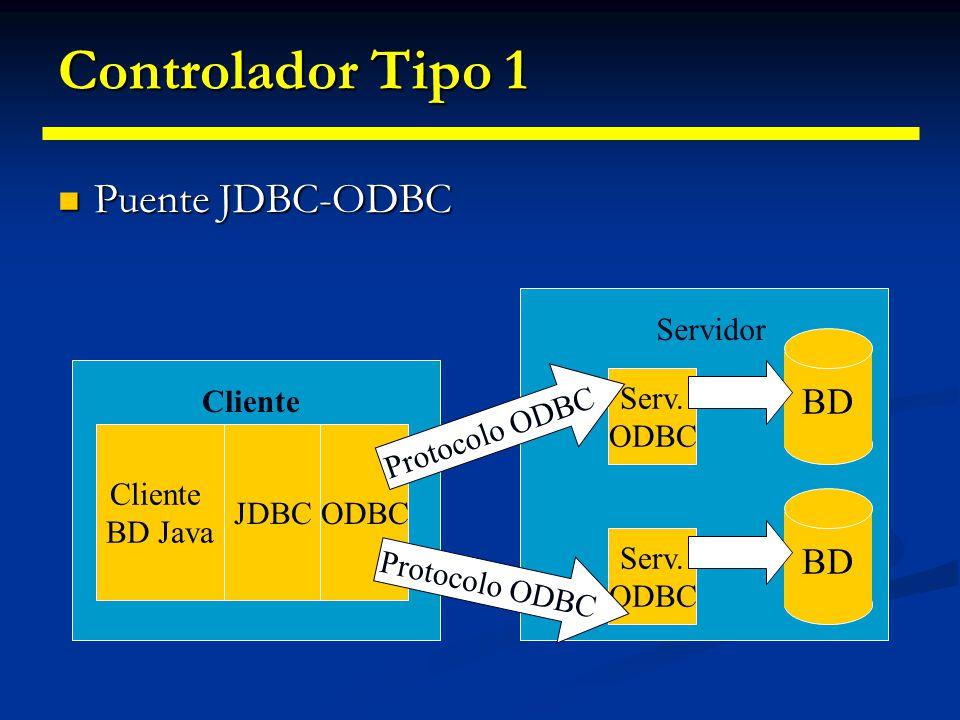 Controlador Tipo 1 Puente JDBC-ODBC BD BD Servidor Serv. ODBC Cliente