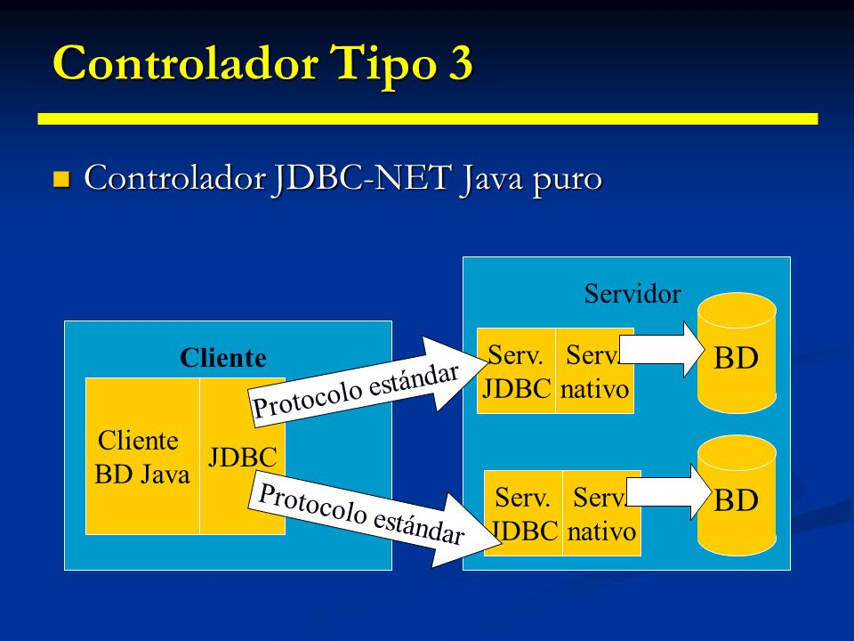 Controlador Tipo 3 Controlador JDBC-NET Java puro BD BD Servidor Serv.