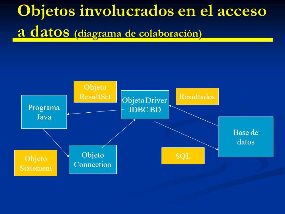 Objetos involucrados en el acceso a datos (diagrama de colaboración)