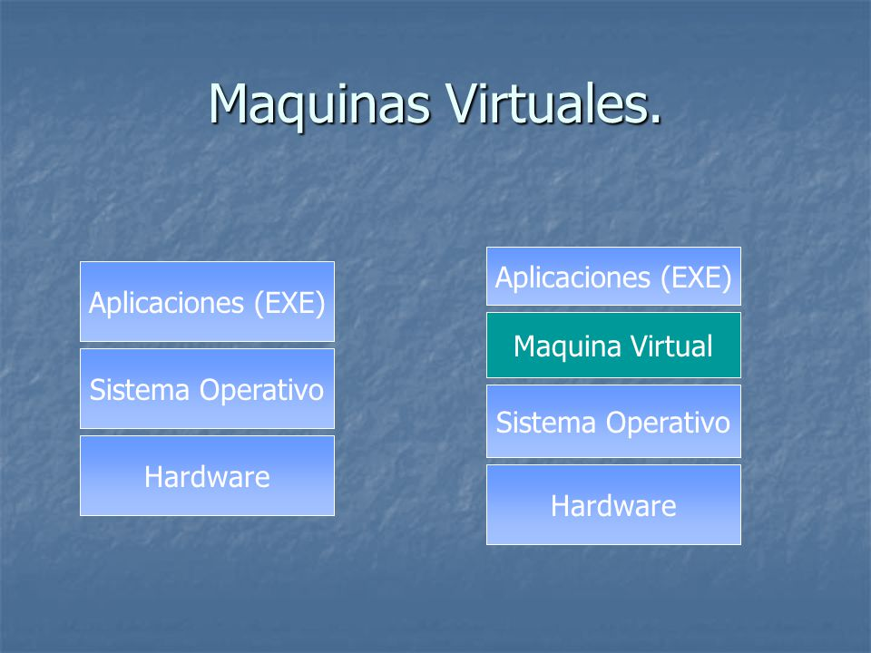 Maquinas Virtuales. Aplicaciones (EXE) Aplicaciones (EXE)