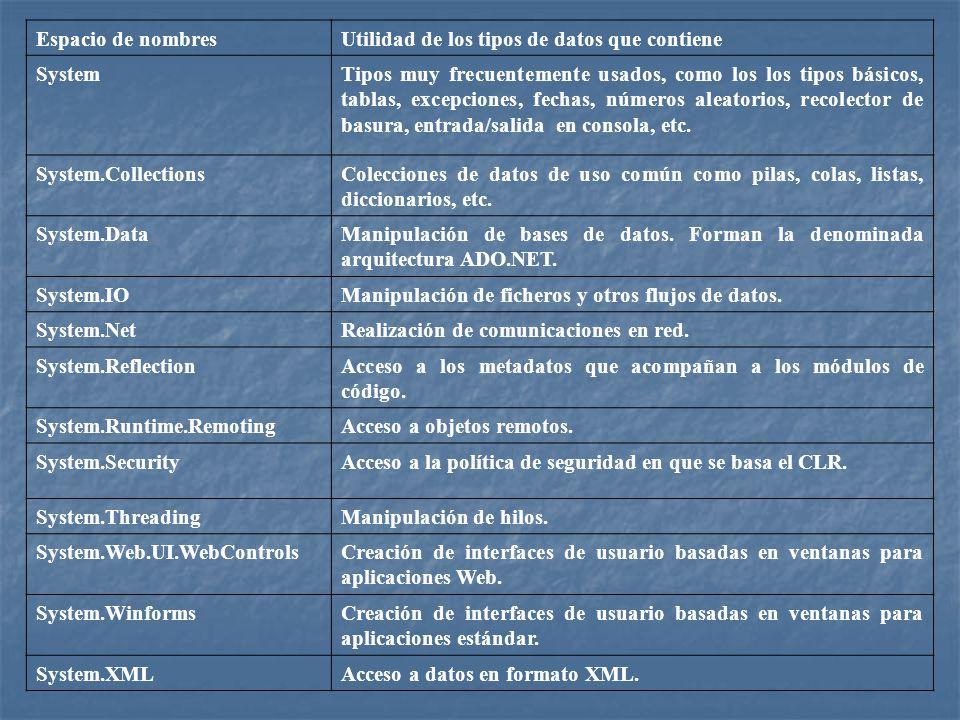 Espacio de nombres Utilidad de los tipos de datos que contiene. System.