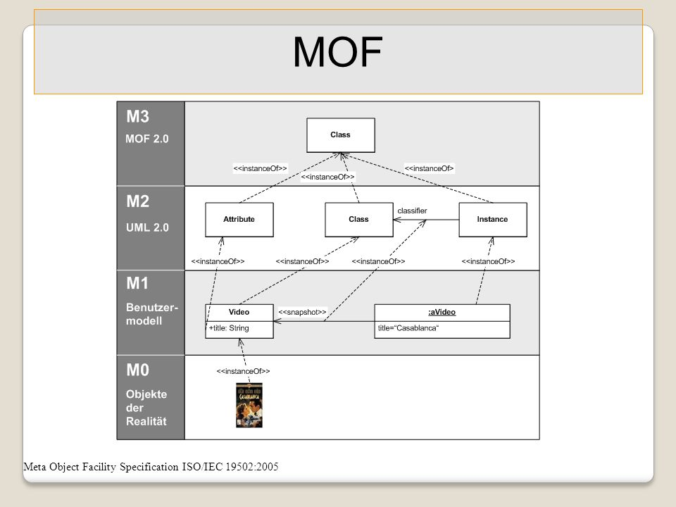 MOF Meta Object Facility Specification ISO/IEC 19502: