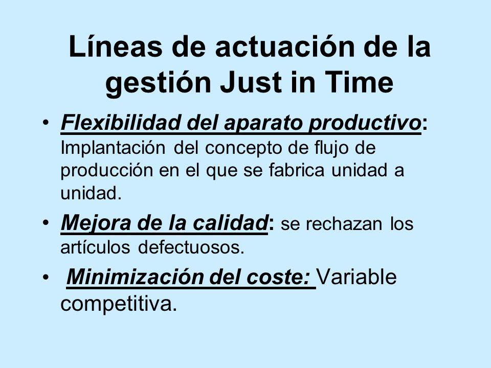 Líneas de actuación de la gestión Just in Time