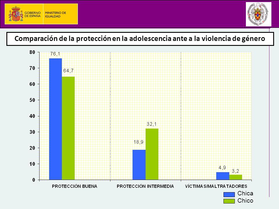 Comparación de la protección en la adolescencia ante a la violencia de género