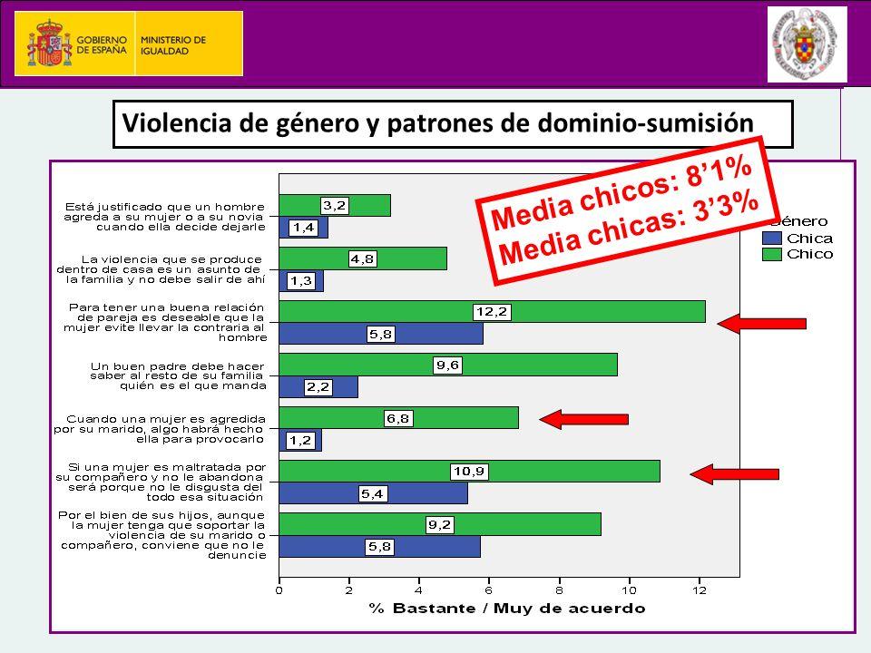 Violencia de género y patrones de dominio-sumisión