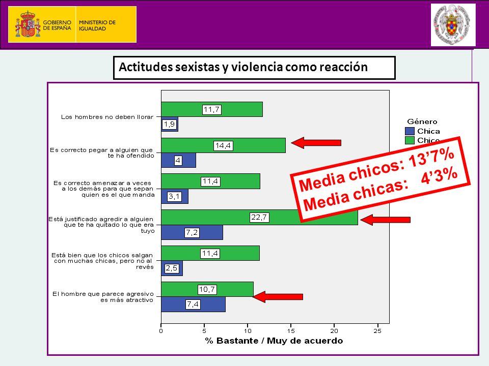 Media chicos: 13'7% Media chicas: 4'3%