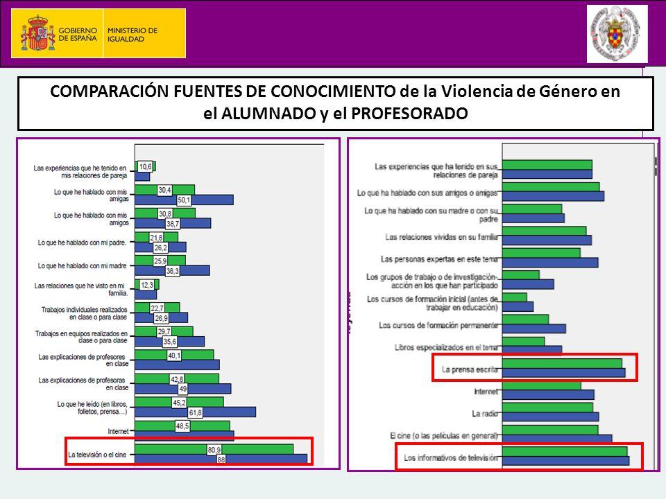 COMPARACIÓN FUENTES DE CONOCIMIENTO de la Violencia de Género en