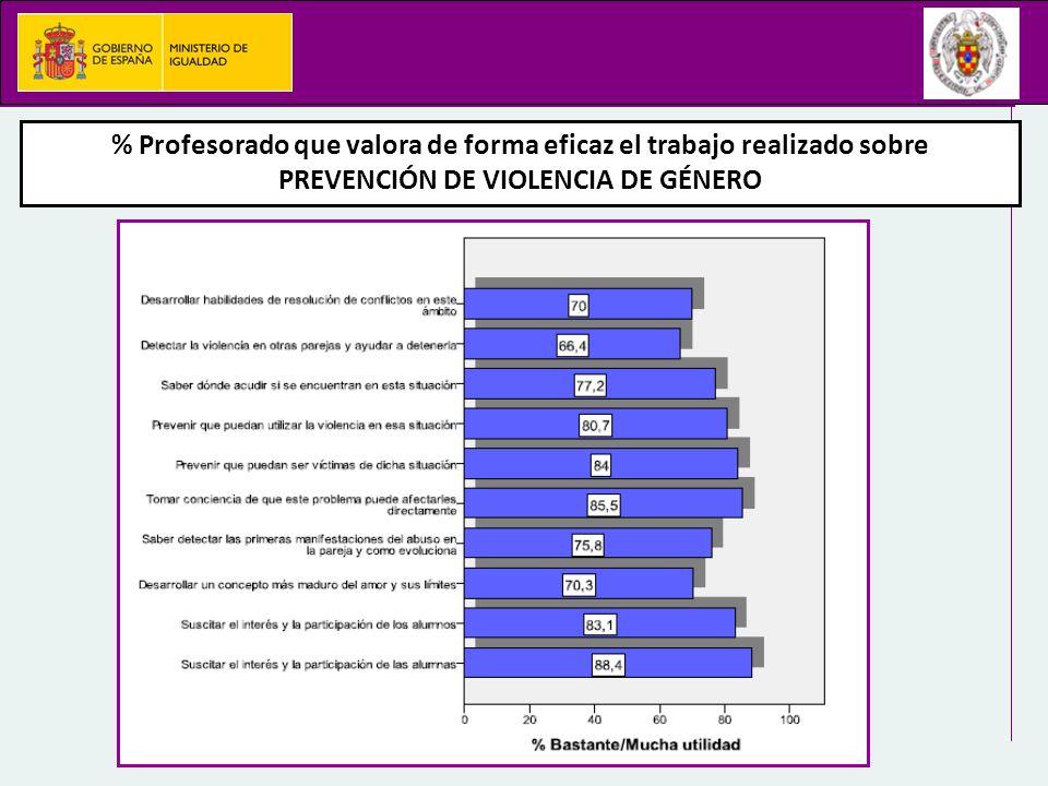 % Profesorado que valora de forma eficaz el trabajo realizado sobre PREVENCIÓN DE VIOLENCIA DE GÉNERO