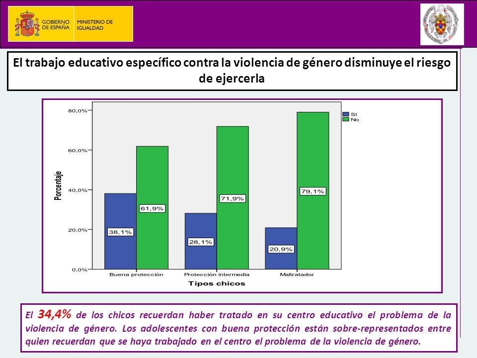 El trabajo educativo específico contra la violencia de género disminuye el riesgo de ejercerla