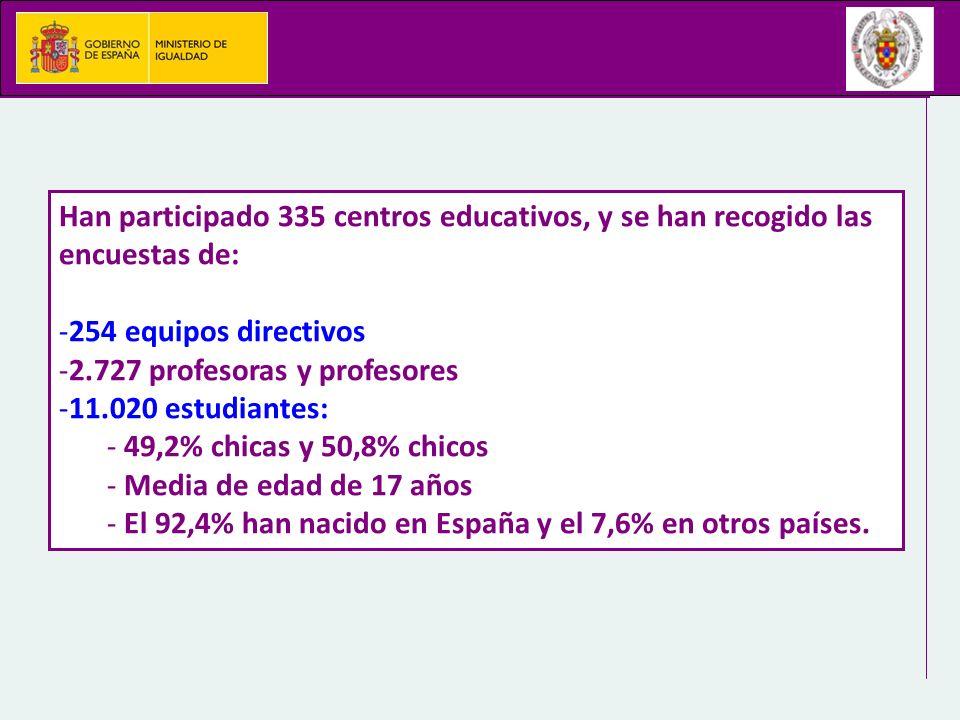Han participado 335 centros educativos, y se han recogido las encuestas de: