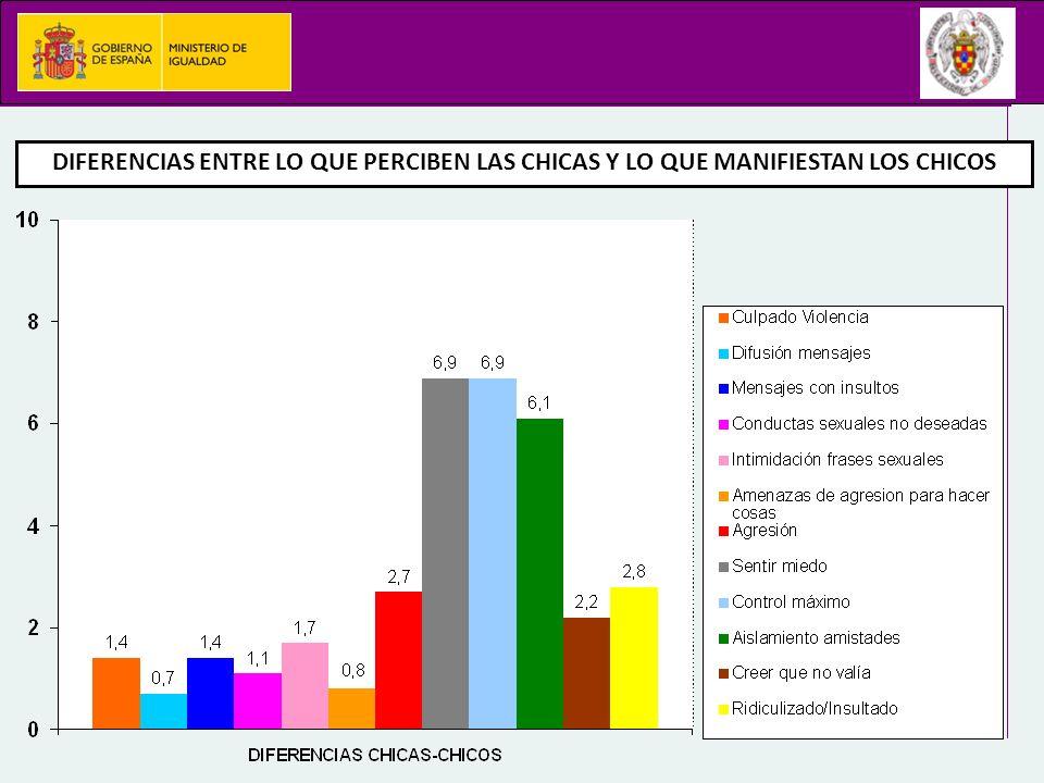 DIFERENCIAS ENTRE LO QUE PERCIBEN LAS CHICAS Y LO QUE MANIFIESTAN LOS CHICOS