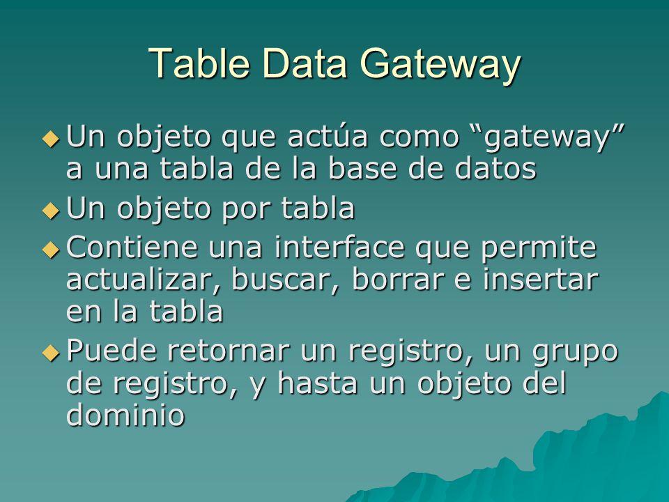 Table Data Gateway Un objeto que actúa como gateway a una tabla de la base de datos. Un objeto por tabla.