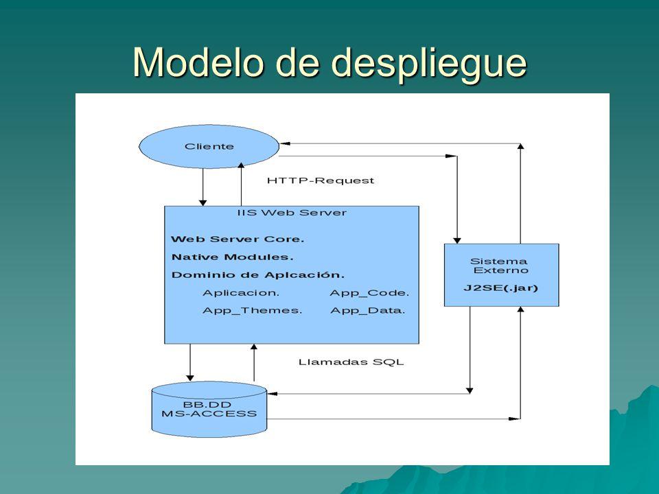 Modelo de despliegue
