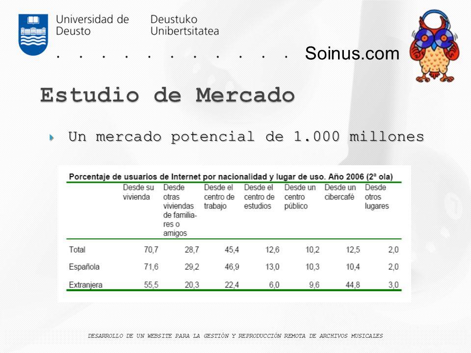 Estudio de Mercado Soinus.com Un mercado potencial de 1.000 millones