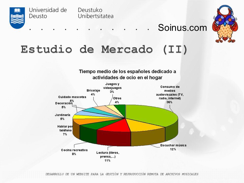 Estudio de Mercado (II)