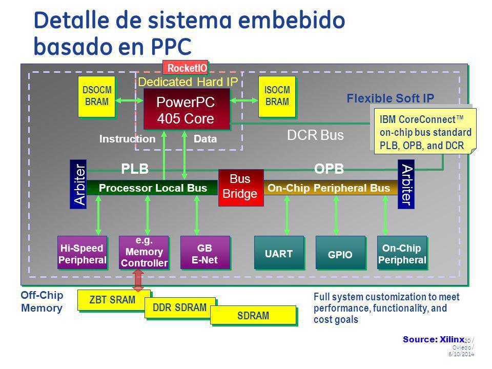 Detalle de sistema embebido basado en PPC