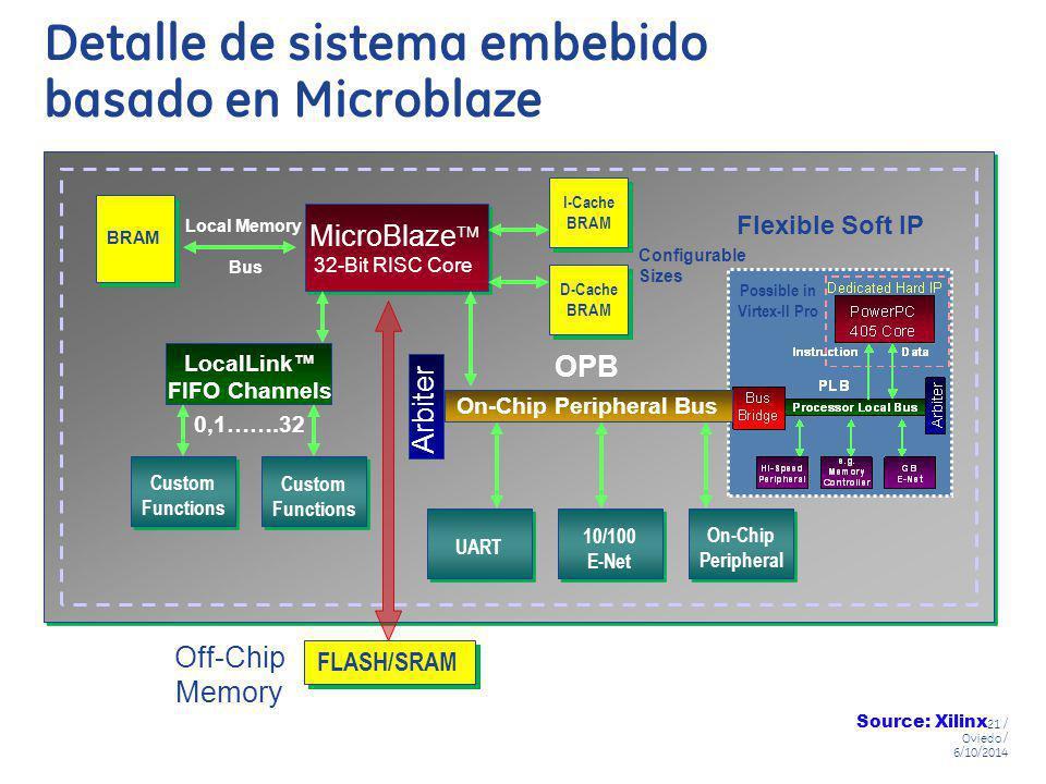 Detalle de sistema embebido basado en Microblaze