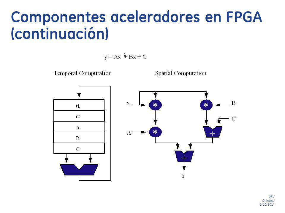 Componentes aceleradores en FPGA (continuación)