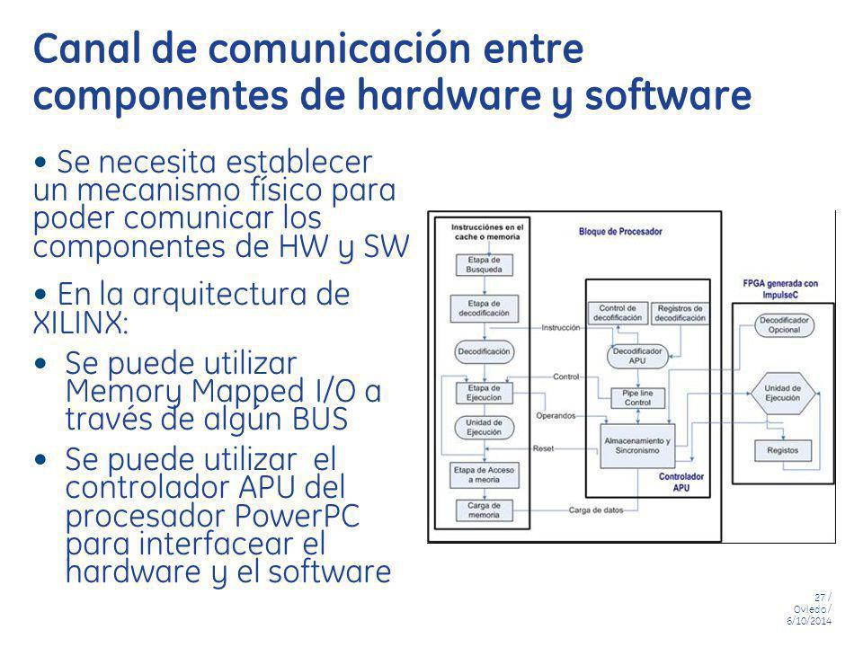 Canal de comunicación entre componentes de hardware y software