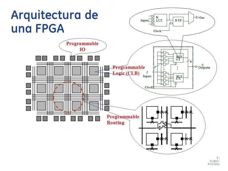 Arquitectura de una FPGA