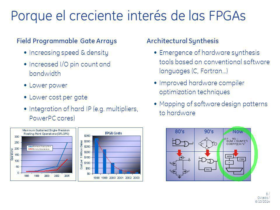 Porque el creciente interés de las FPGAs