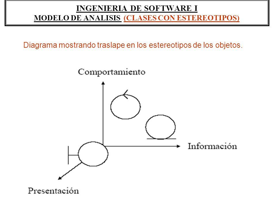 INGENIERIA DE SOFTWARE I MODELO DE ANALISIS (CLASES CON ESTEREOTIPOS)