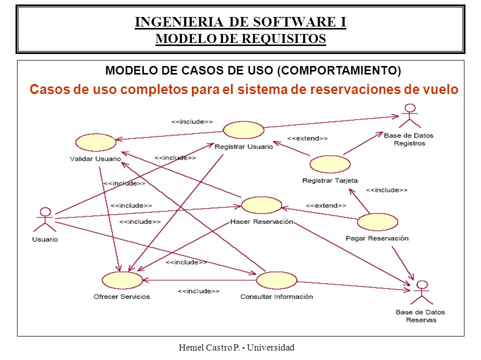 INGENIERIA DE SOFTWARE I MODELO DE REQUISITOS