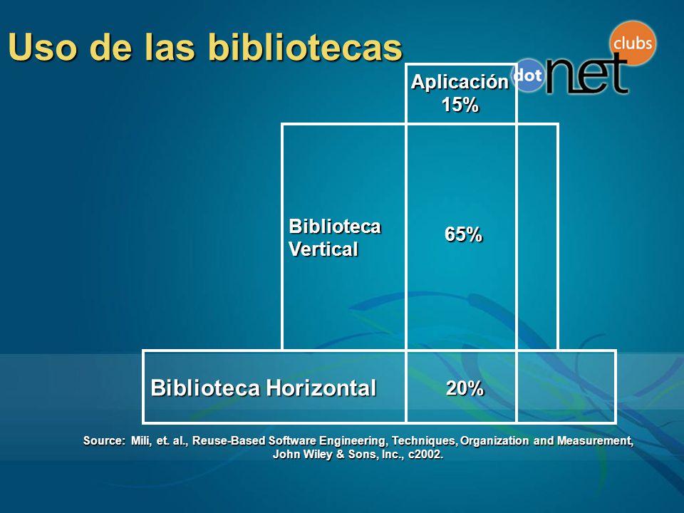 Uso de las bibliotecas Biblioteca Horizontal Aplicación 15% Biblioteca