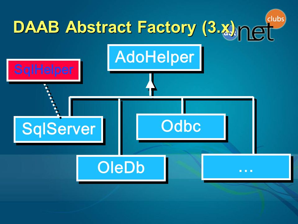 DAAB Abstract Factory (3.x)