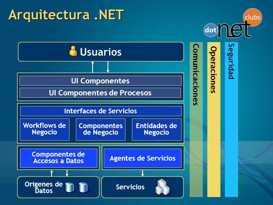 Arquitectura .NET Usuarios Comunicaciones Operaciones Seguridad
