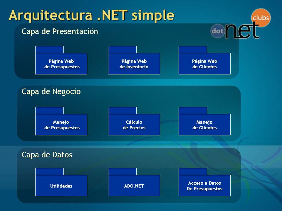Arquitectura .NET simple
