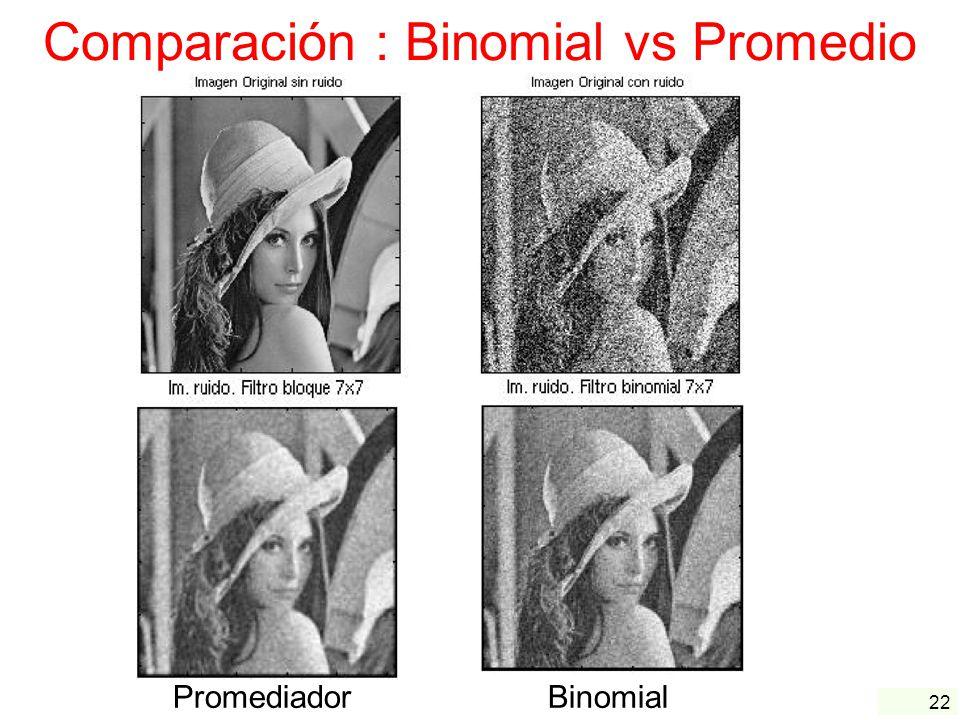 Comparación : Binomial vs Promedio