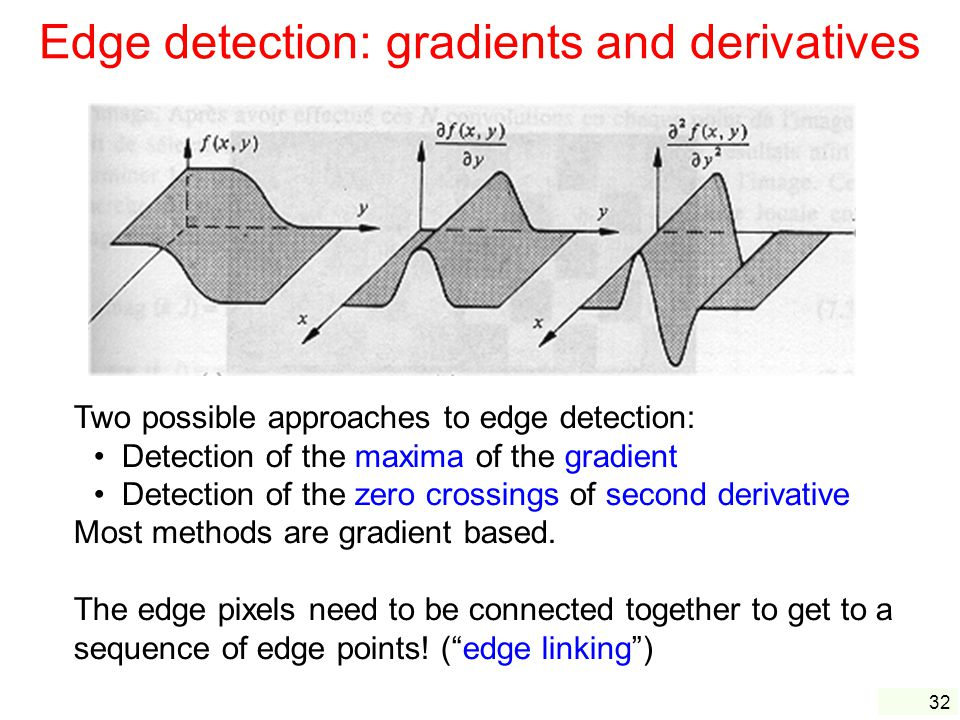 Edge detection: gradients and derivatives