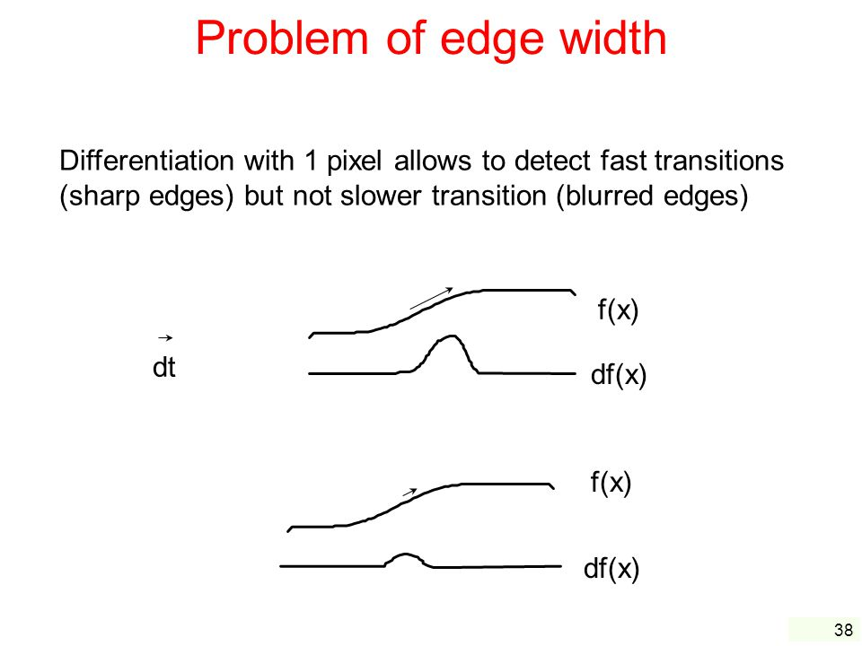 Problem of edge width Differentiation with 1 pixel allows to detect fast transitions (sharp edges) but not slower transition (blurred edges)