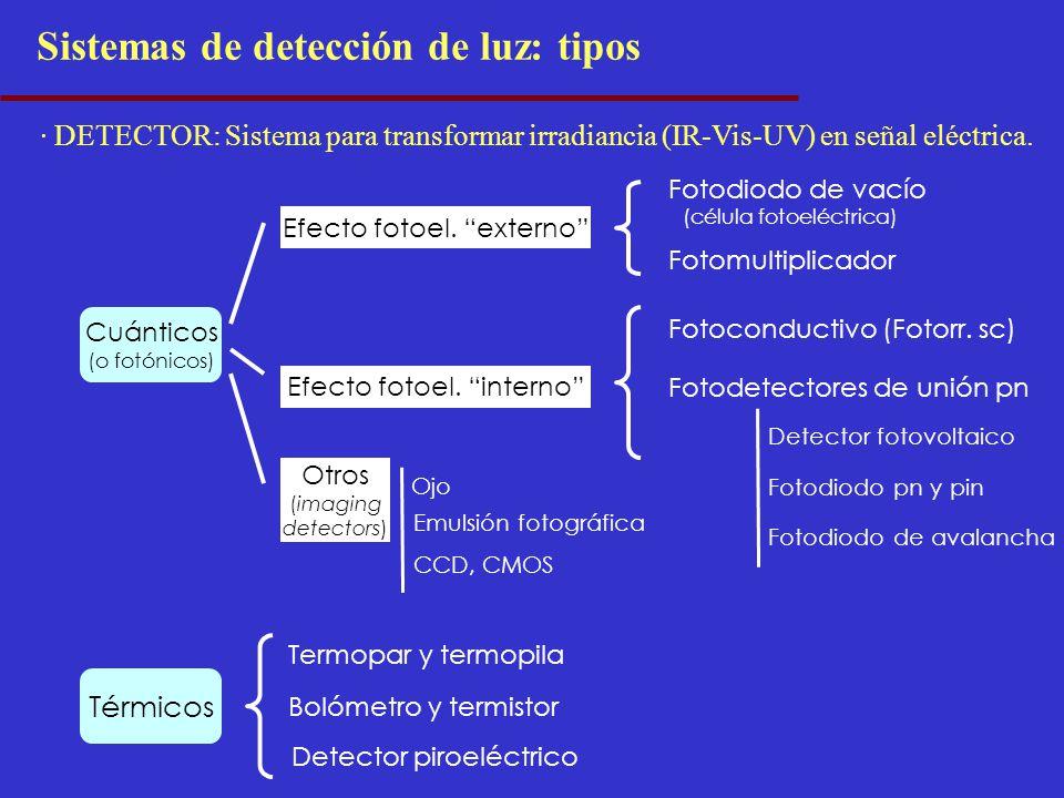 Sistemas de detección de luz: tipos