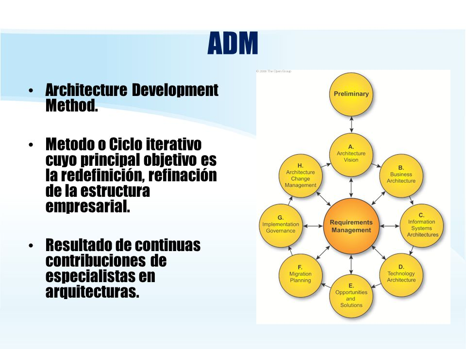 ADM Architecture Development Method.
