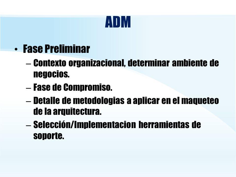 ADM Fase Preliminar. Contexto organizacional, determinar ambiente de negocios. Fase de Compromiso.